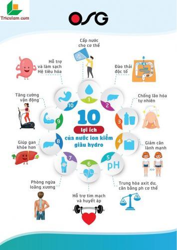 10 lợi ích khi dùng nước ion kiềm giàu Hydro