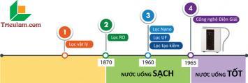 Nước uống Việt Nam đi sau thế giới gần 6 thập kỷ