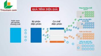 Quy trình tạo nước ion kiềm giàu hydro Trim Ion